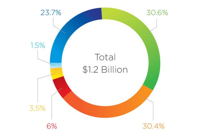 Measure C Expenditure Plan